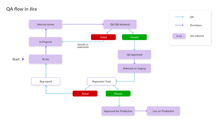Software quality assurance and software quality control are two different things. Workflow graphic.