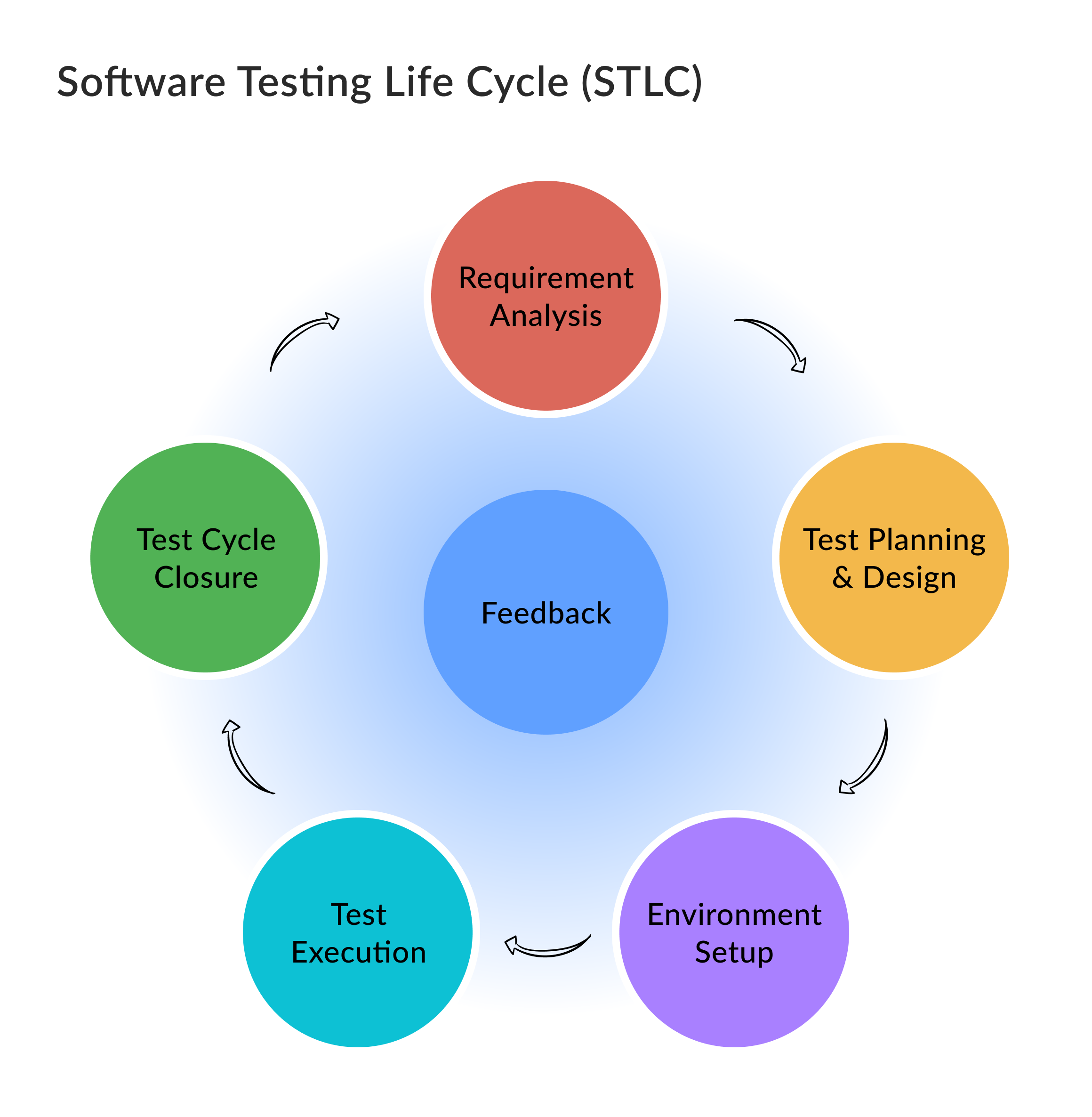 The visualization of all the steps in Untitled Kingdom's agile software testing life cycle steps.