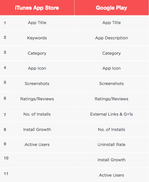 When should you think about App Store Optimisation?
