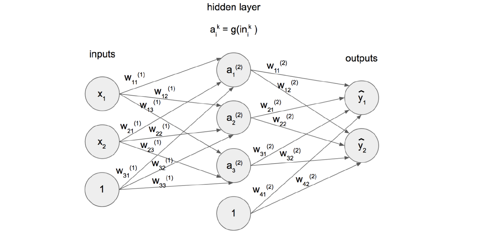 Let me introduce you to neural networks