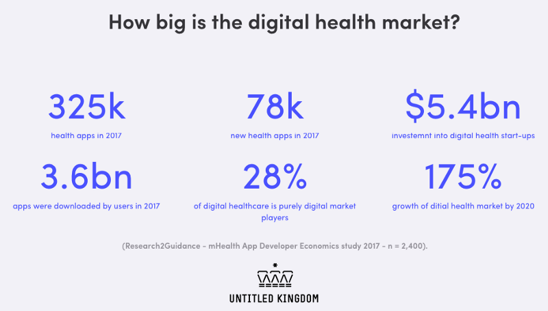 Apple's march on digital health. eHealth trends in 2019