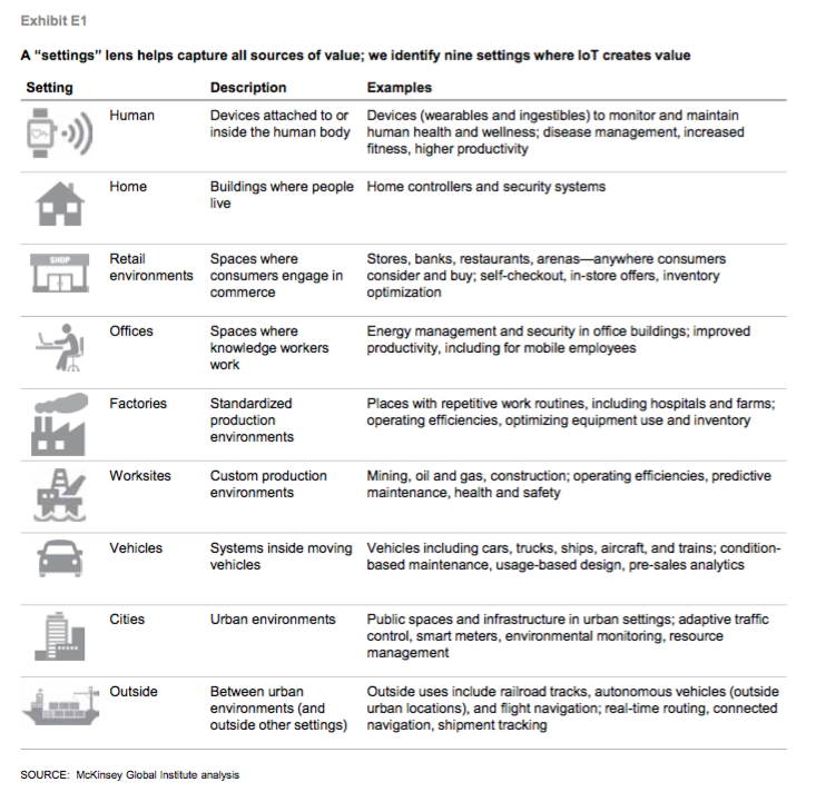 Internet of Things then, now & soon—100 years overview