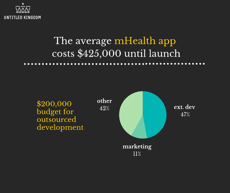 How much does it cost to develop a digital health app and why?